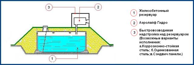 Монтаж обеззараживателя воздуха Аэролайф гидро КФЗ для резервуаров питьевой воды