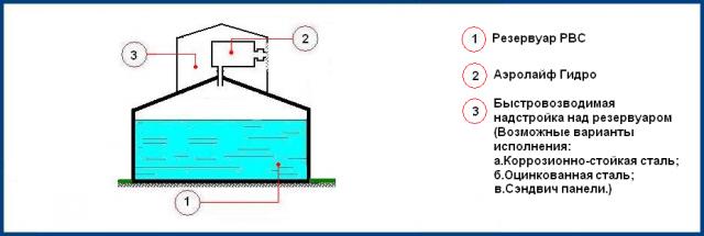 Вариант монтажа обеззараживателя воздуха Аэролайф гидро КФЗ для резервуаров питьевой воды