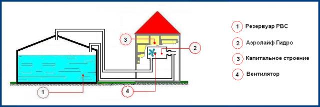 Воздухоочиститель обеззараживатель Аэролайф гидро КФЗ для резервуаров питьевой воды