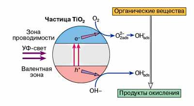 Процесс фотокатализа
