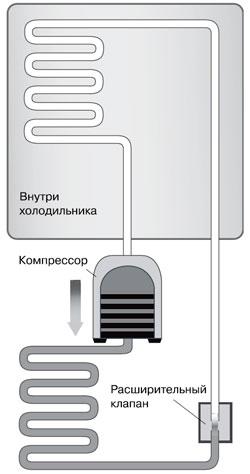 Приток свежего воздуха в кондиционерах  миф или
